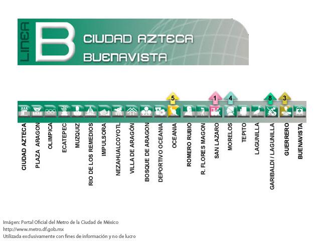Línea B del Metro de la Ciudad de México